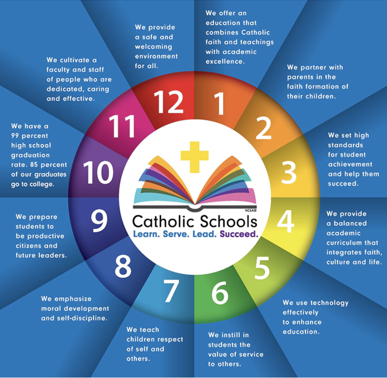 Benefits of Catholic Education